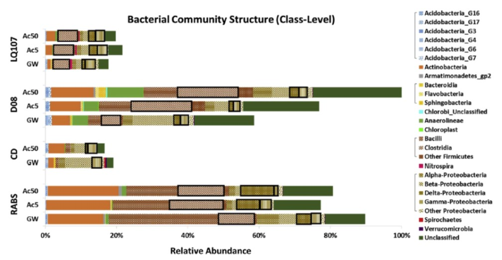The bacterial communities associated with bio-amended and non-amended subsurface sediments contaminated with uranium